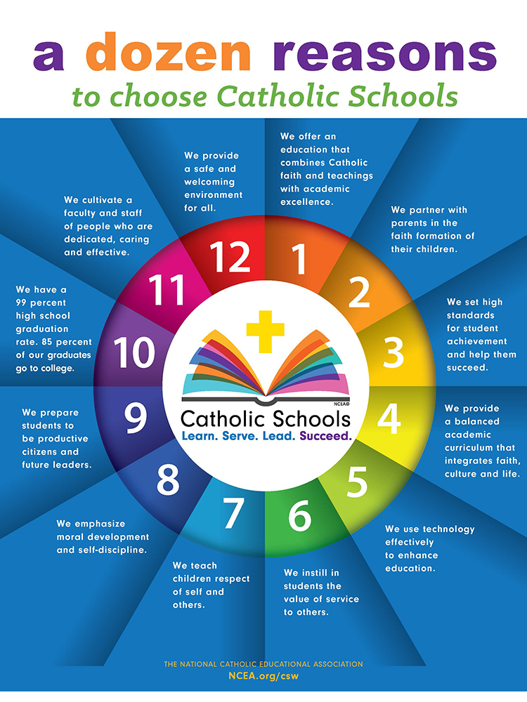 catholic education The catholic education service (ces) acts on behalf of the catholic bishops' conference to support catholic education we have a strong and positive w.